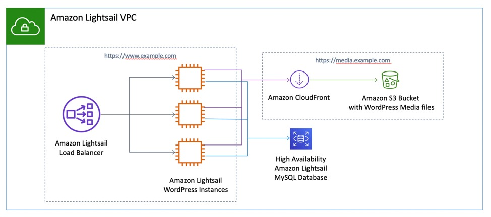 amazon lightsail VPC - AWS migration services